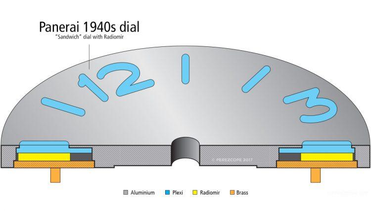 Panerai PAM721 és az elhallgatott történelem